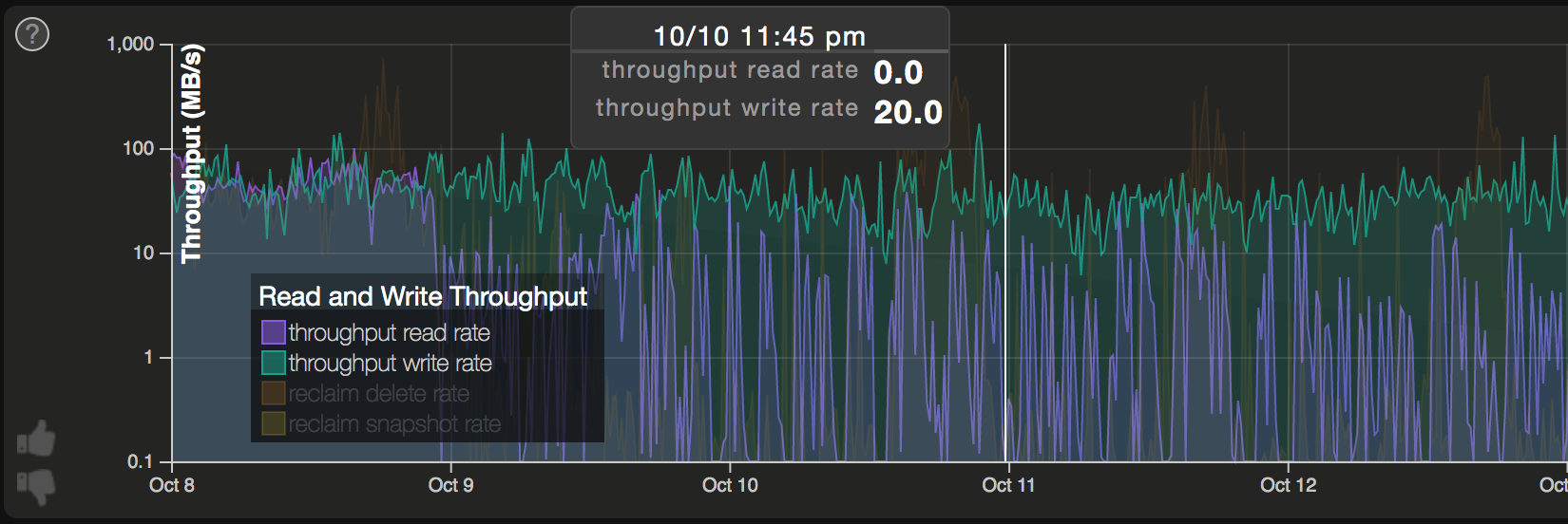 trends_read_write_throughput.png
