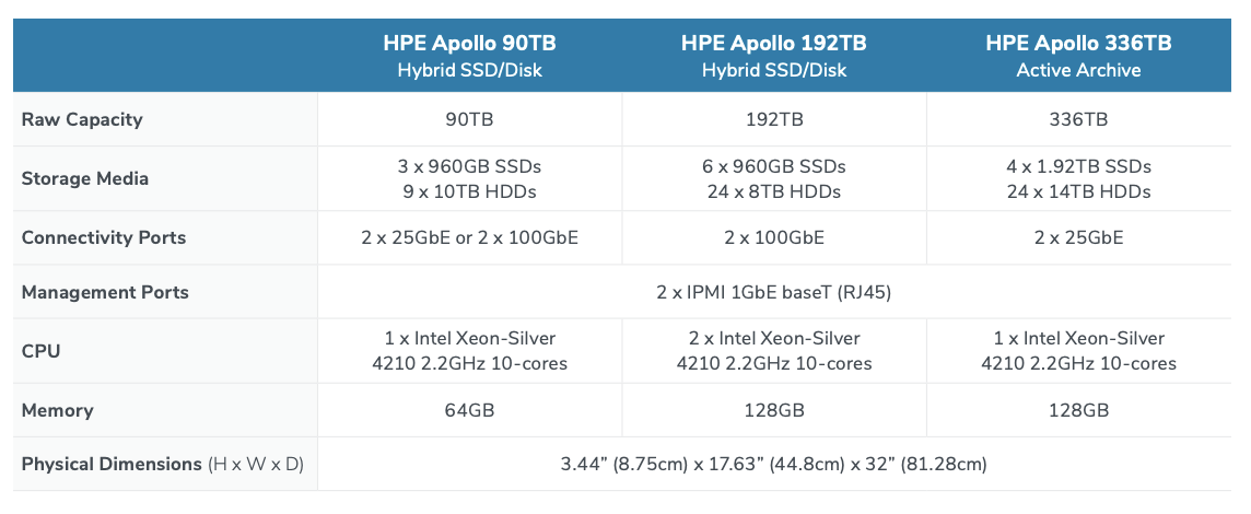 HPE_Apollo_Tech_Specs.png